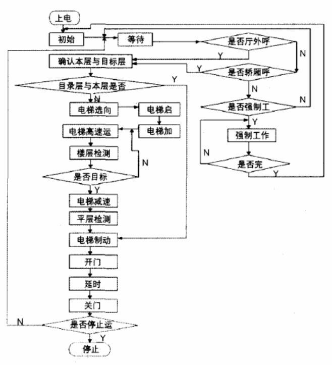 电梯控制主程序程序图